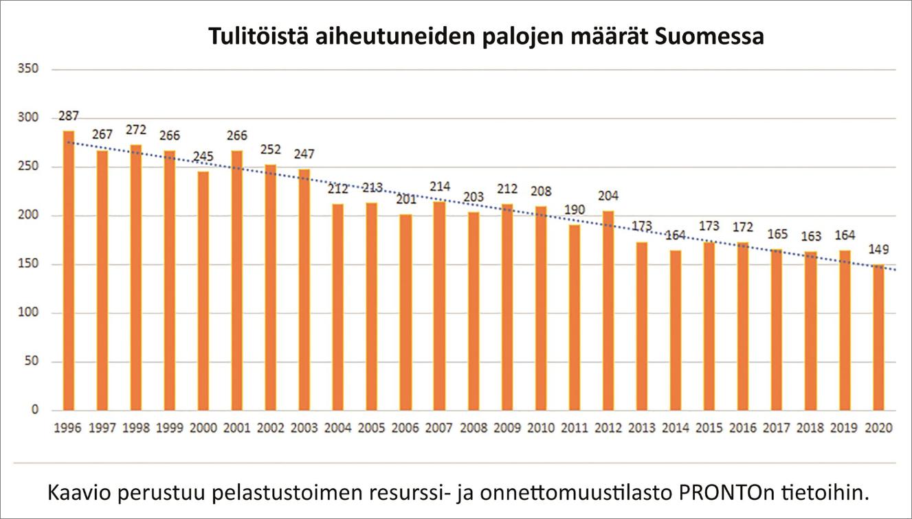 Tilastokuva tulitöistä aiheutuneiden palojen määrästä Suomessa vuosina 1996-2020.