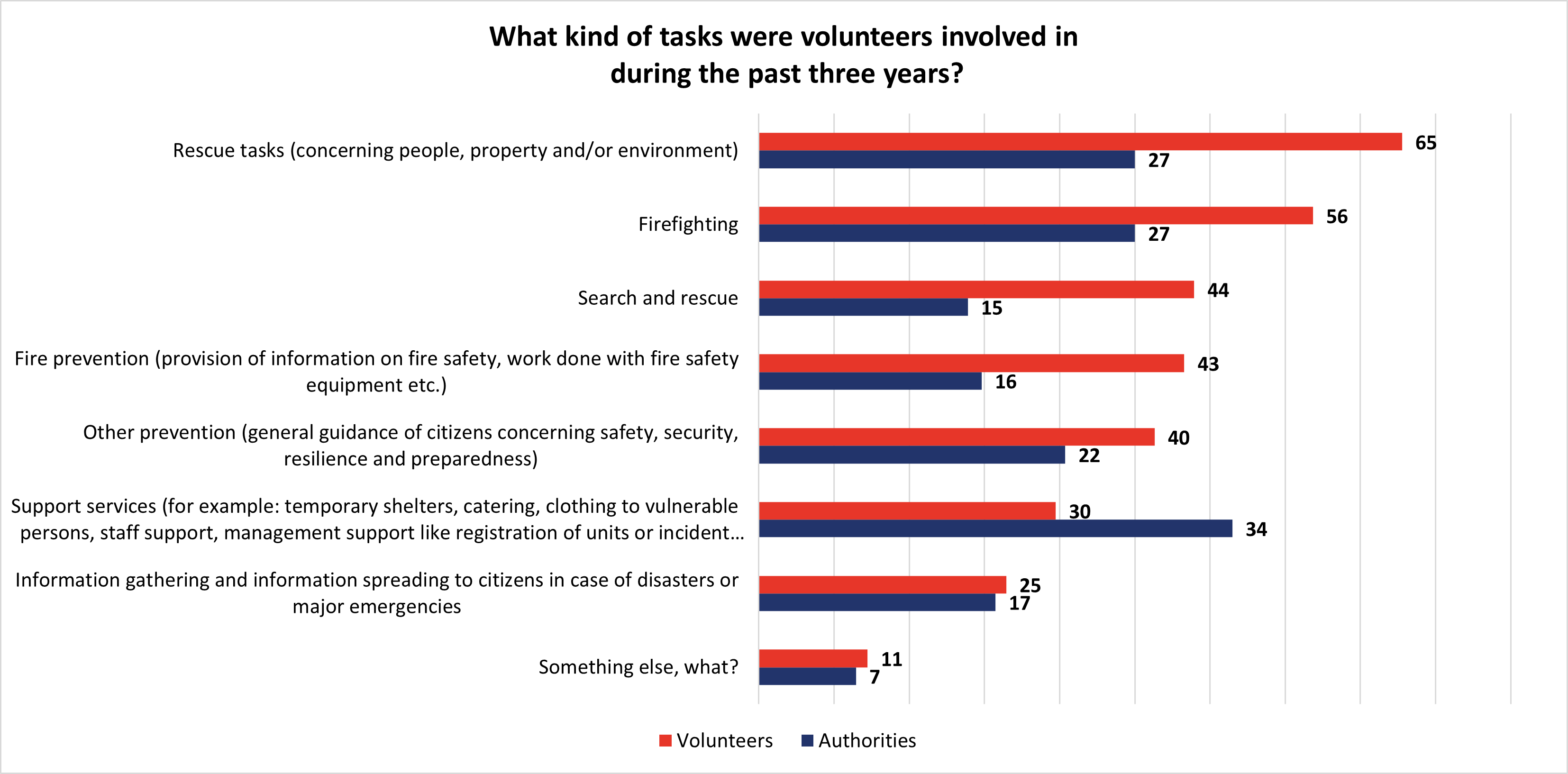 What kind of tasks were volunteers involved in during the past three years?